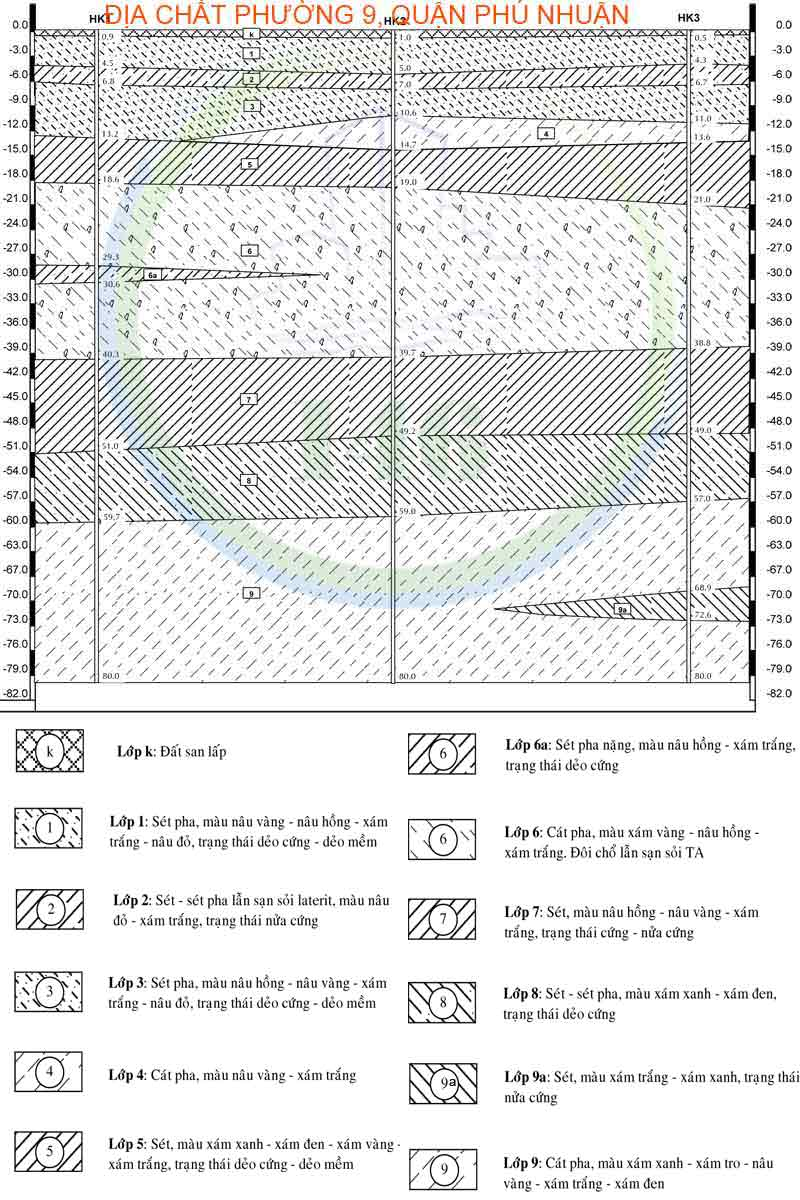 Mặt cắt địa chất căn hộ Orchard Garden 128 Hồng Hà