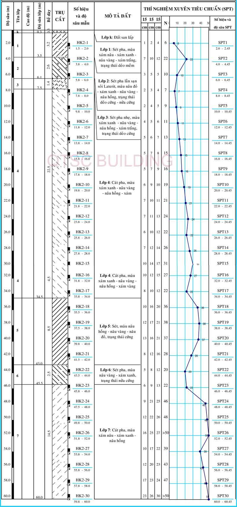 qtsc building Hình trụ khoan khảo sát địa chất 2