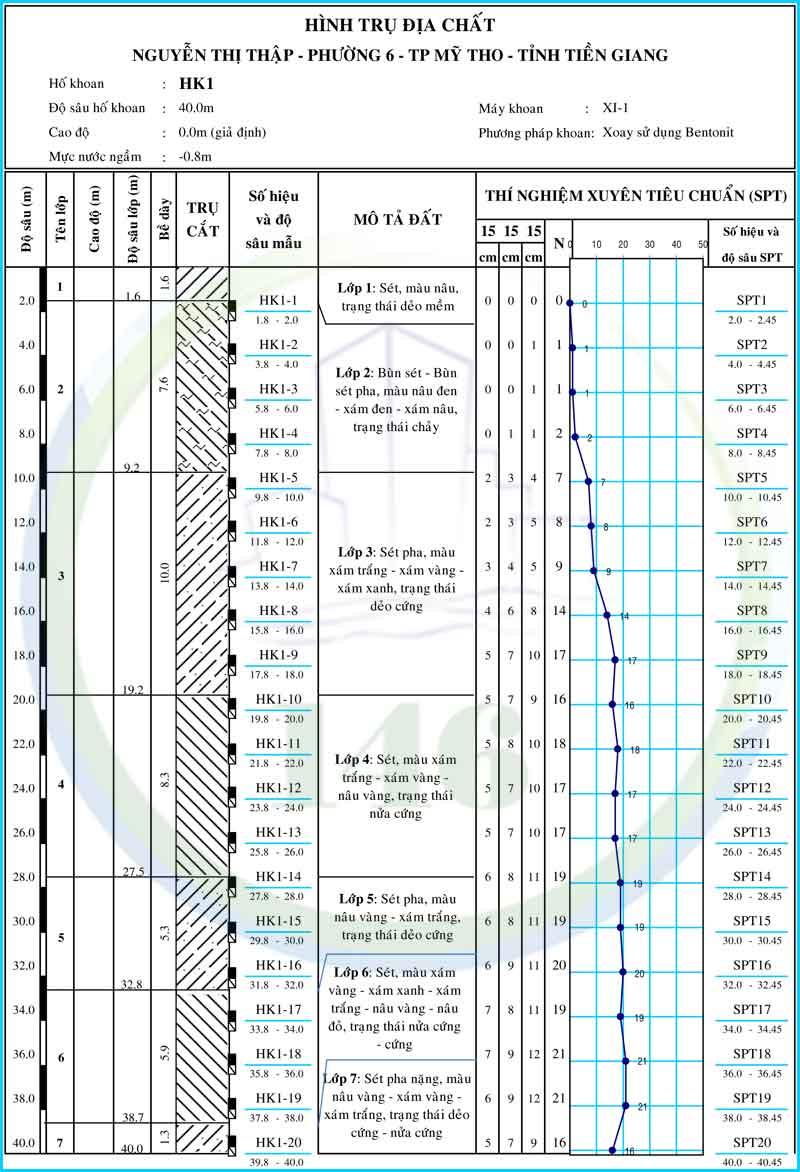 Hình trụ hố khoan địa chất bệnh viện quân y 120 (bệnh viện k120), tỉnh tiền giang