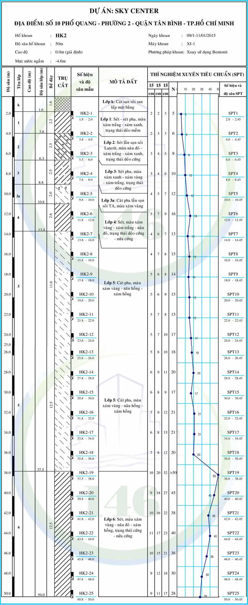 Hình trụ địa chất Sky Center quận tân bình