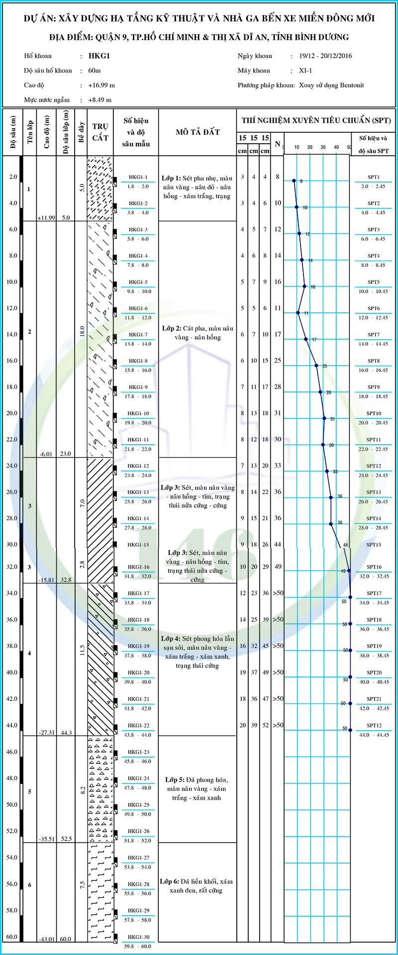 địa tầng bến xe miền đông mới (1)
