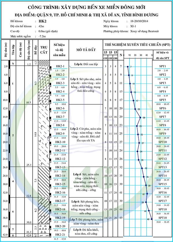 Địa chất tại Bến Xe Miền Đông Mới, Quận 9 (1)