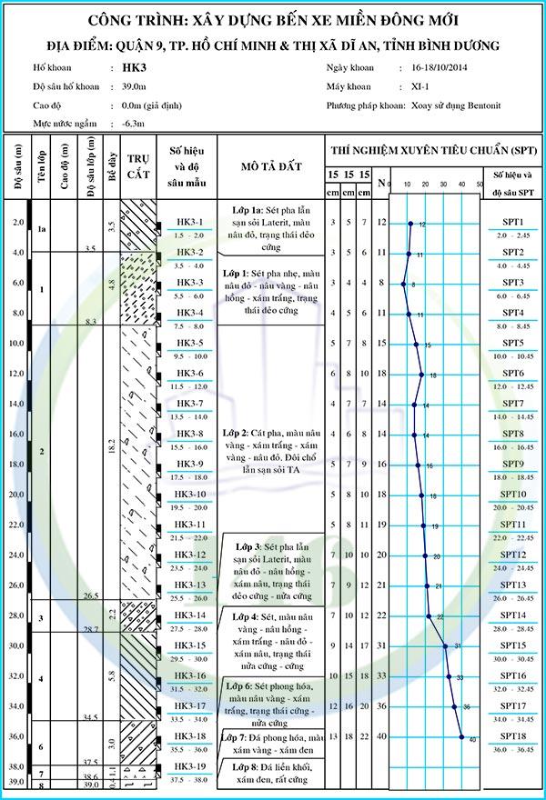 Địa chất tại Bến Xe Miền Đông Mới, Quận 9 (2)