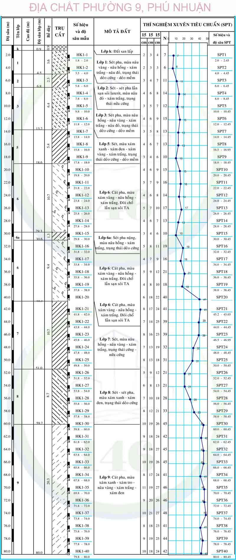 Hình trụ địa chất Orchard Garden diachat146
