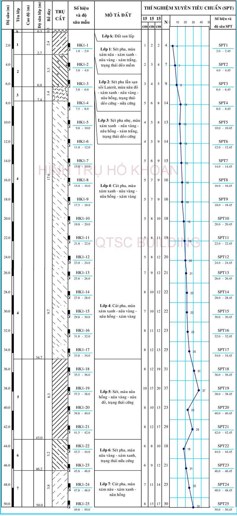 qtsc building Hình trụ khoan khảo sát địa chất 1