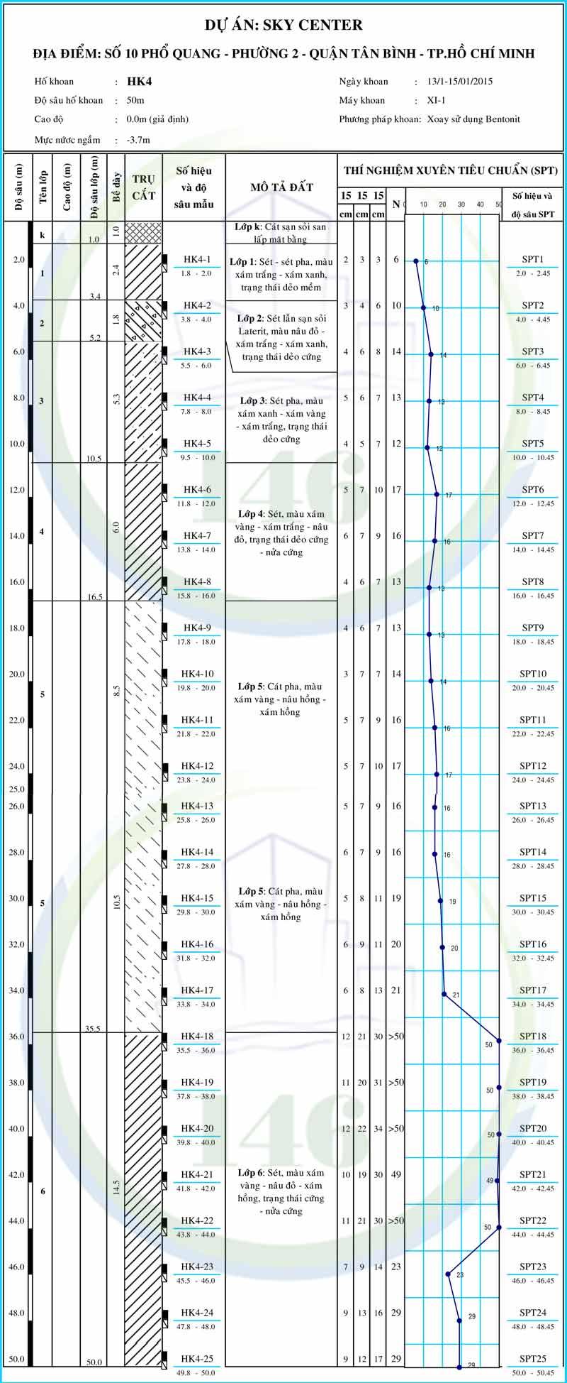 Hình trụ địa chất Sky Center quận tân bình diachat146