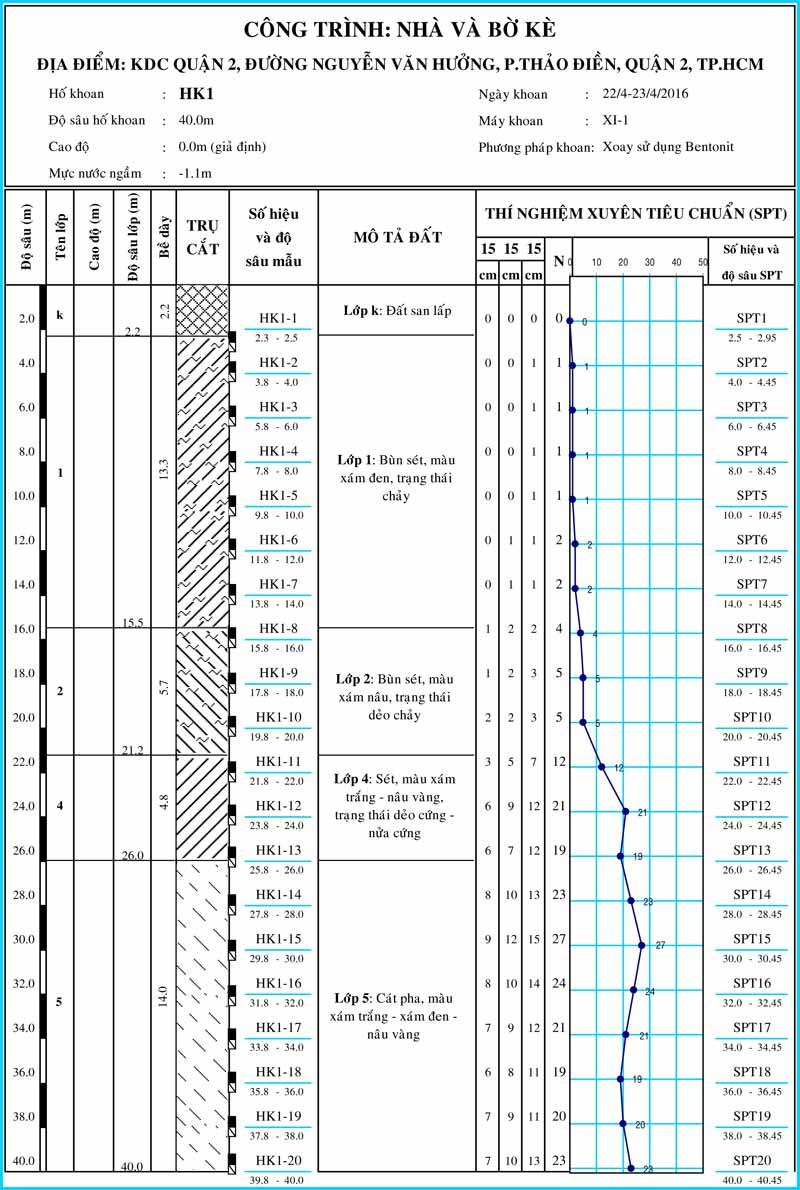 Hình trụ hố khoan khảo sát địa chất