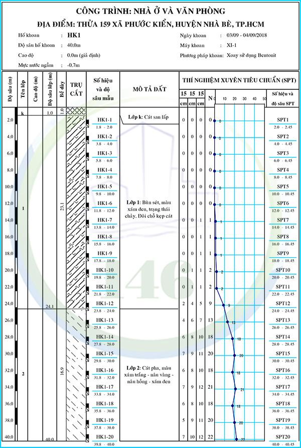 báo cáo địa chất công trình Huyện Nhà Bè