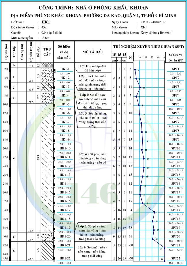 báo cáo địa chất quận 1, nhà ở Phùng Khắc Khoan, hình trụ địa chất