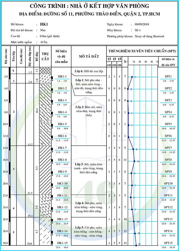 báo cáo địa chất quận 2, phường Thảo Điền, hình trụ địa chất