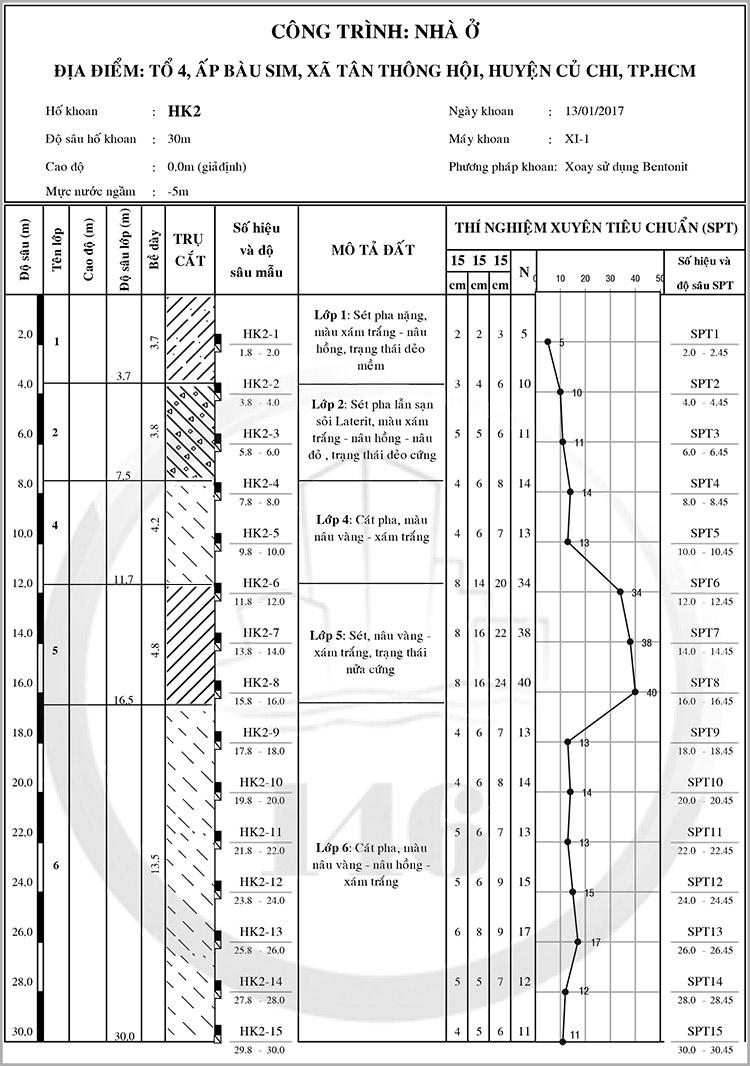 Báo cáo địa chất công trình Huyện Củ Chi - hình trụ