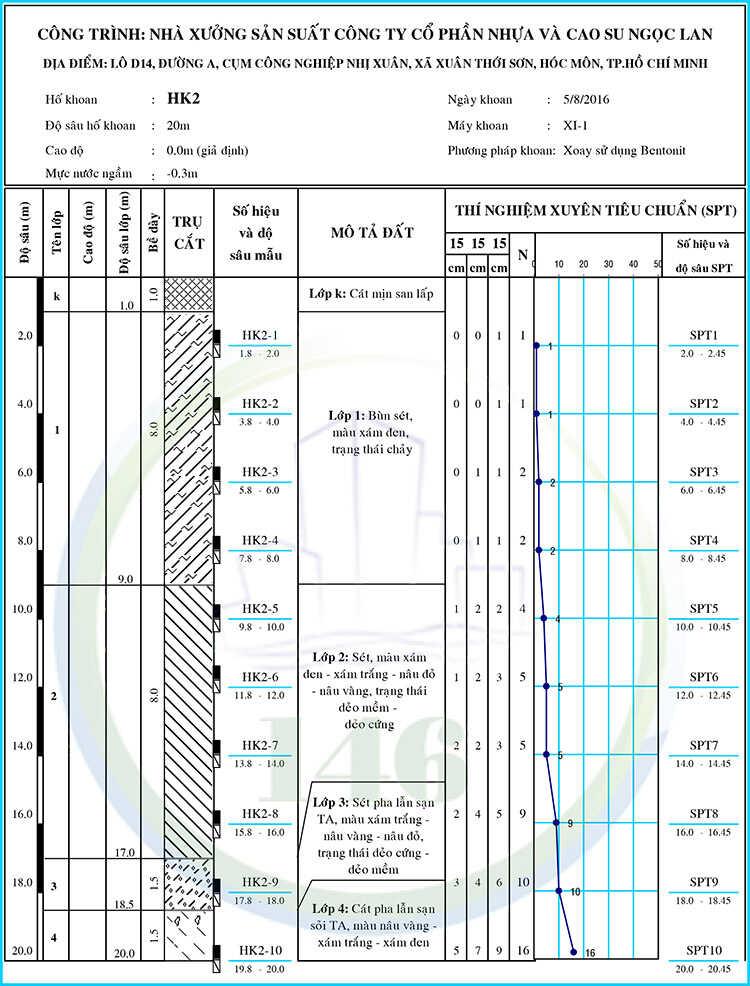 báo cáo địa chất công trình huyện Hóc Môn - hình trụ