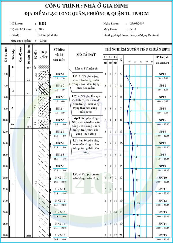 báo cáo địa chất Quận 11 đường Lạc Long Quân hình trụ địa chất